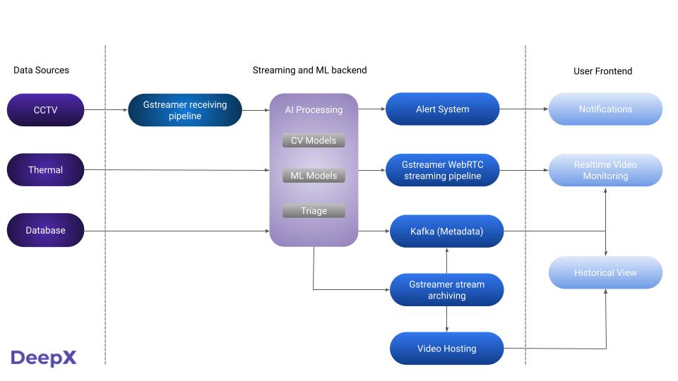 OSHA-compliant worker monitoring AI solution scheme